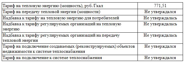 Башкортостан по тарифам от 8 октября 2012 года 240 об установлении тарифов на тепловую энергию, поставляемую